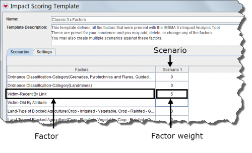 Example of Scenarios in an Impact Analysis Template