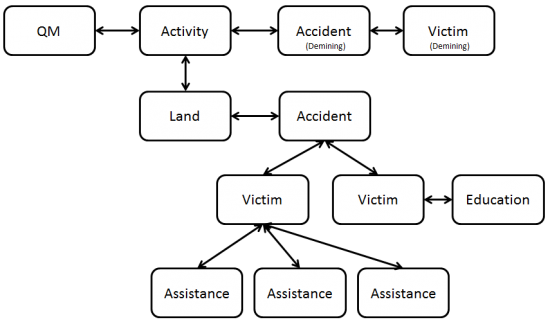 Understanding IMSMA Information Model - Example Relationships Among Items.png