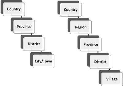 Example Country Structures